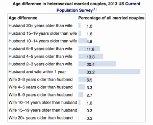 Age Gap Stats in Marriage
